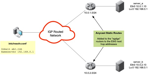 Anycast DNS using Static Routing