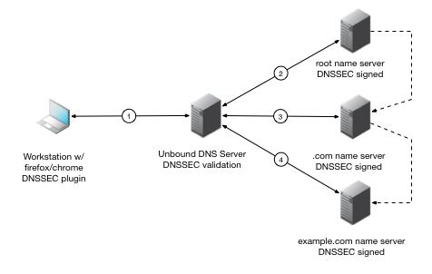 End to End DNSSEC using Unbound