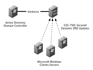 GSS-TSIG on ISC Bind